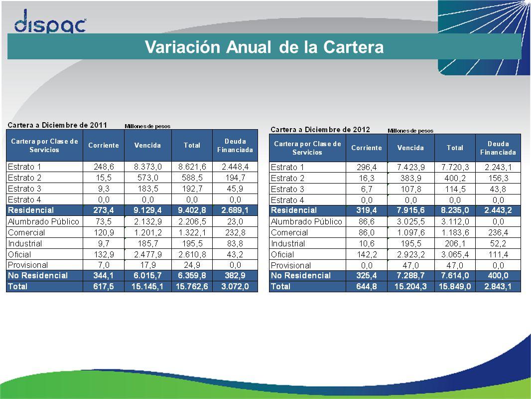 Variación Anual de la Cartera
