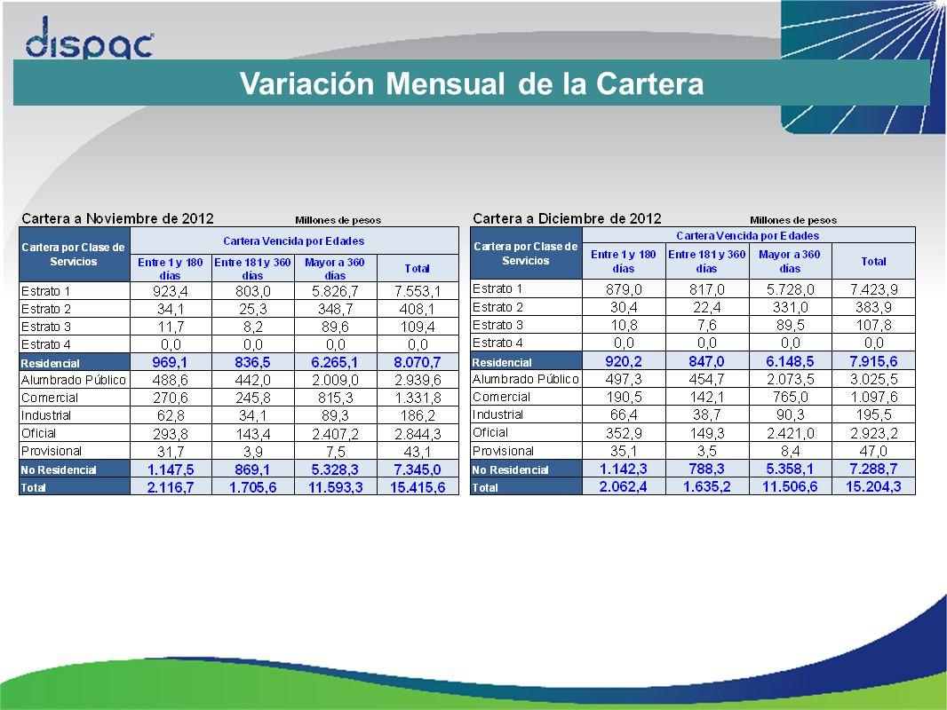 Variación Mensual de la Cartera