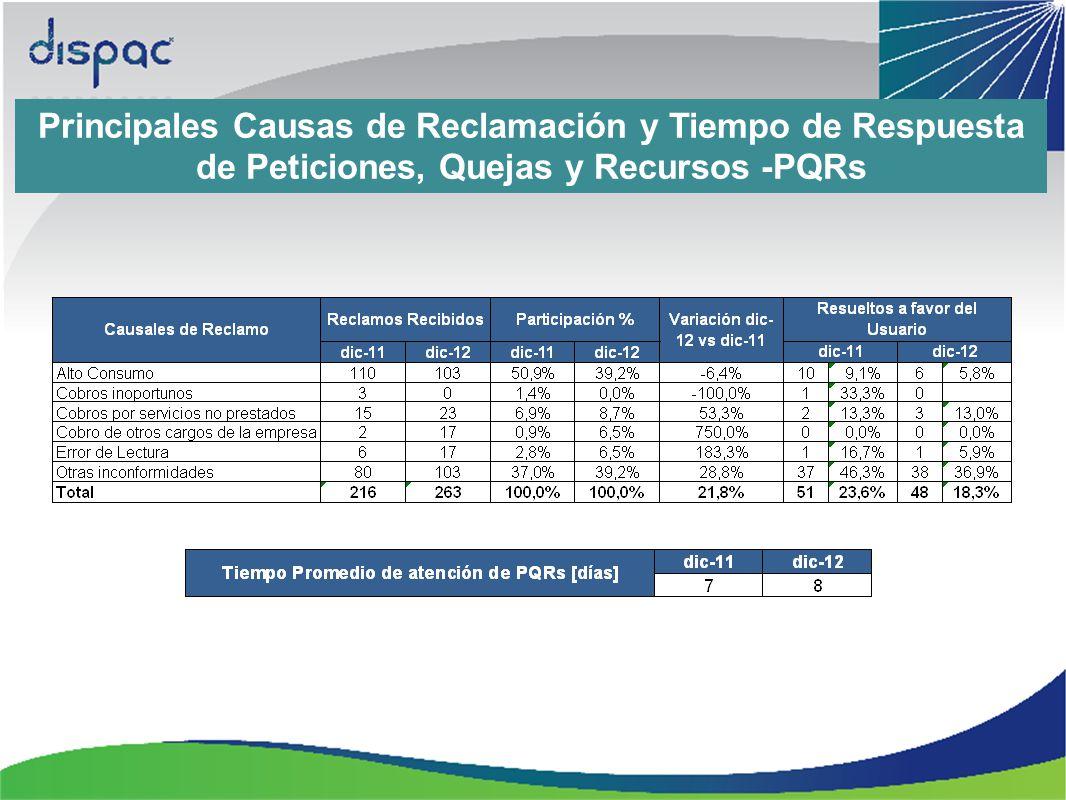 Principales Causas de Reclamación y Tiempo de Respuesta de Peticiones, Quejas y Recursos -PQRs