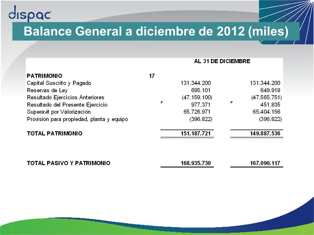 Balance General a diciembre de 2012 (miles)