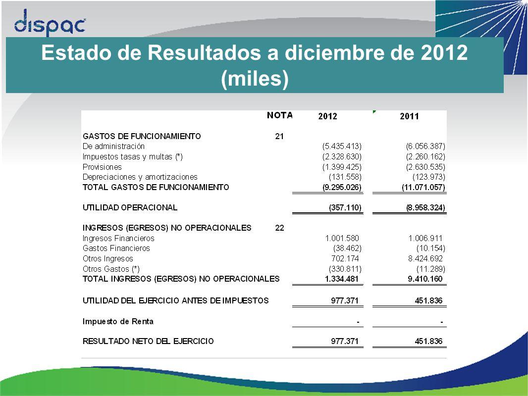 Estado de Resultados a diciembre de 2012 (miles)