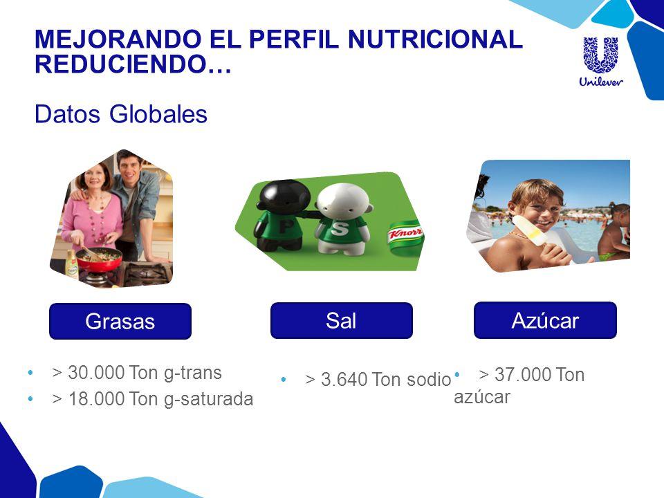 Mejorando el perfil nutricional reduciendo… Datos Globales
