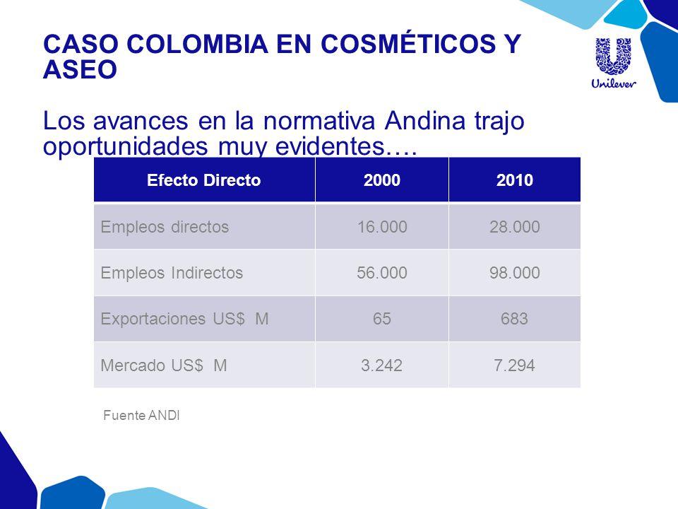 Caso colombia en cosméticos y aseo Los avances en la normativa Andina trajo oportunidades muy evidentes….