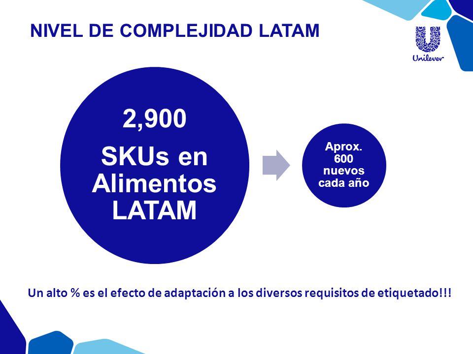 Nivel de complejidad LATAM
