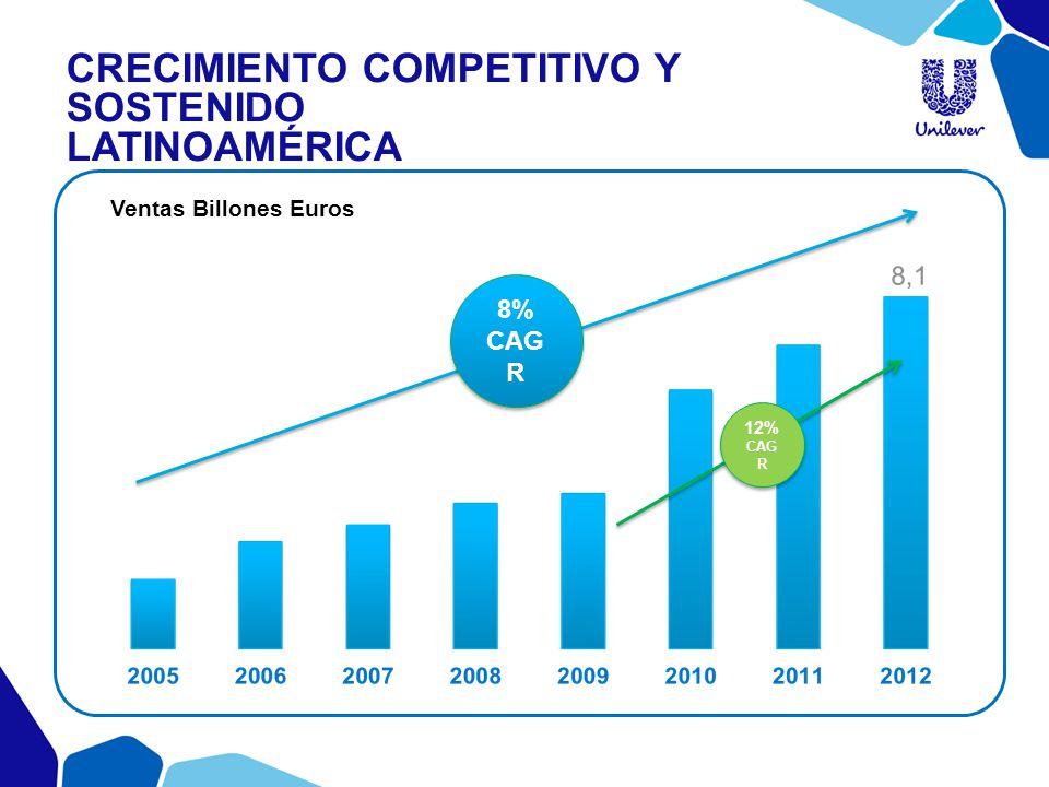 Crecimiento competitivo y sostenido Latinoamérica