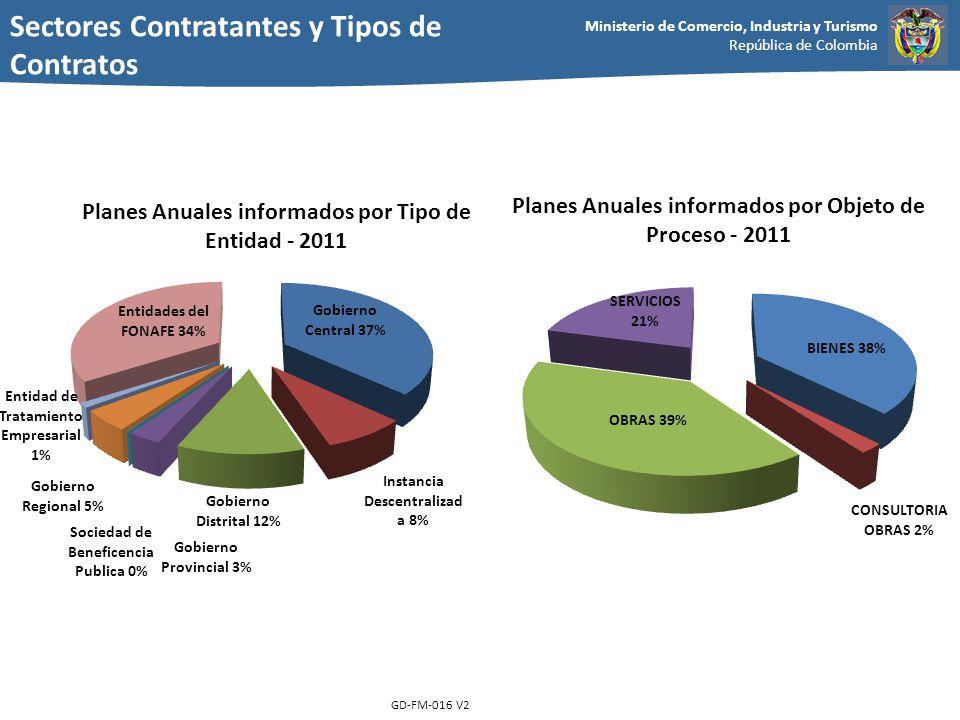 Sectores Contratantes y Tipos de Contratos