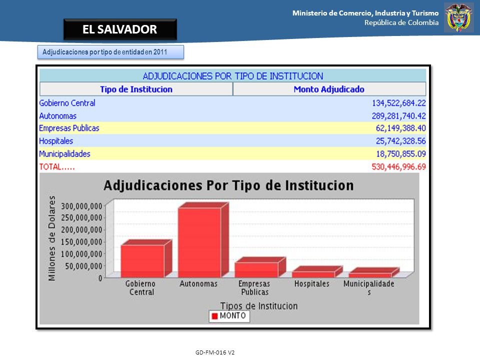 EL SALVADOR Adjudicaciones por tipo de entidad en 2011 GD-FM-016 V2