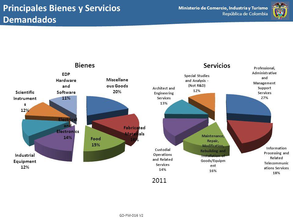 Principales Bienes y Servicios Demandados