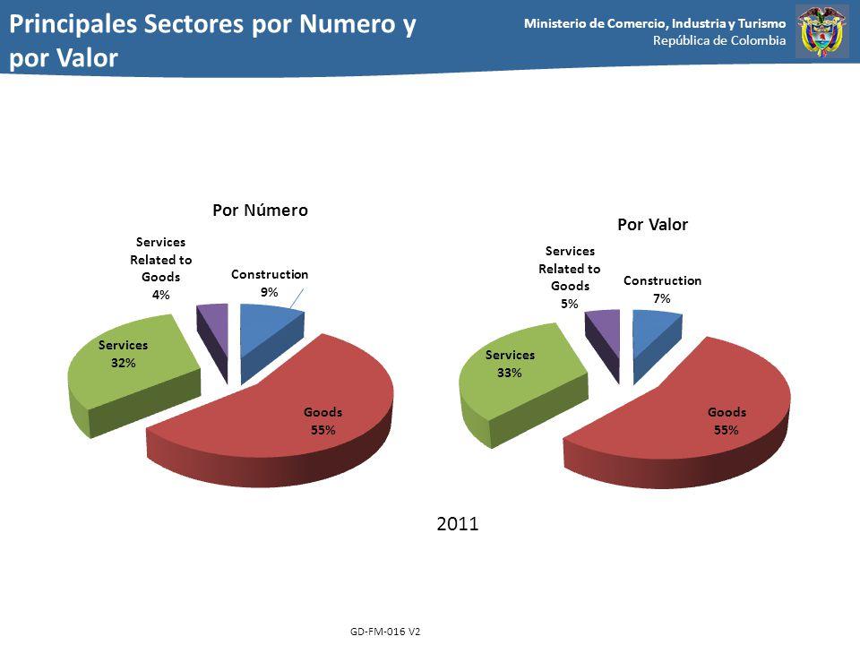Principales Sectores por Numero y por Valor