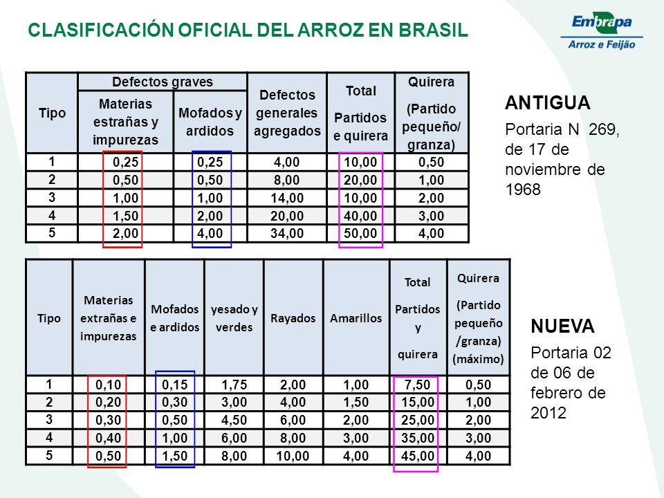CLASIFICACIÓN OFICIAL DEL ARROZ EN BRASIL