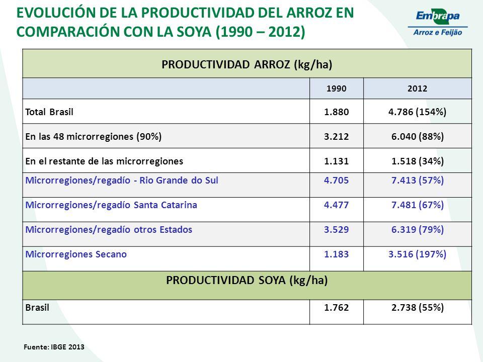 PRODUCTIVIDAD ARROZ (kg/ha) PRODUCTIVIDAD SOYA (kg/ha)