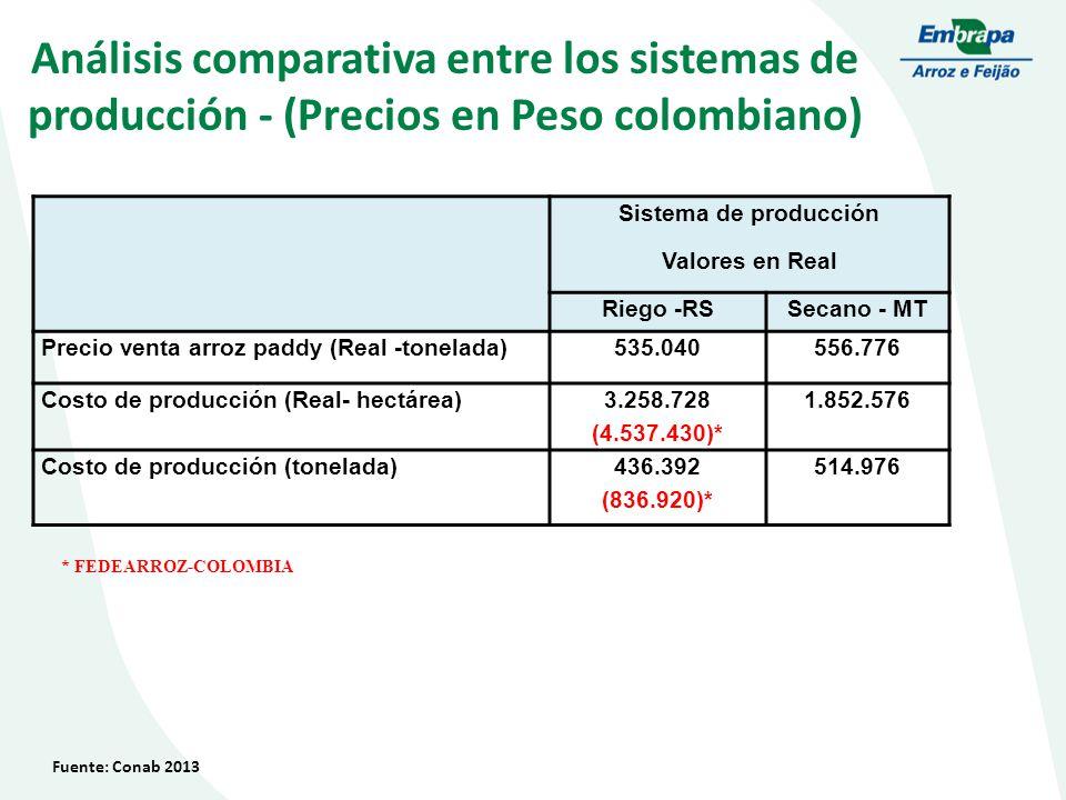 Análisis comparativa entre los sistemas de producción - (Precios en Peso colombiano)