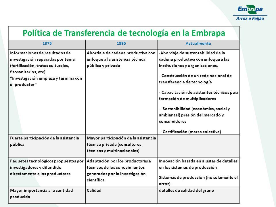 Política de Transferencia de tecnología en la Embrapa