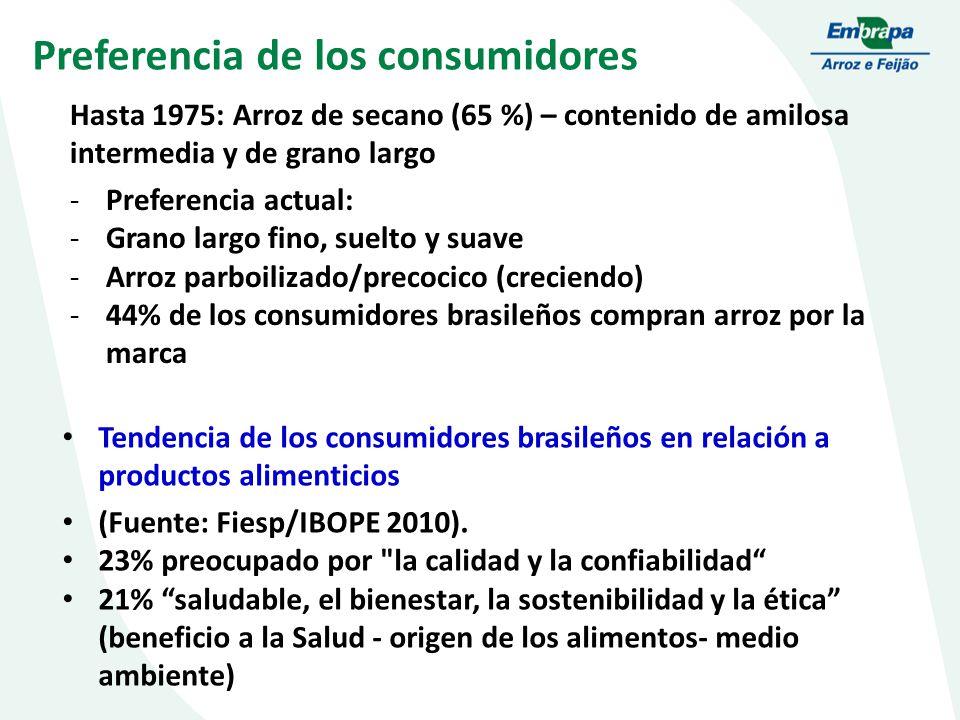 Preferencia de los consumidores