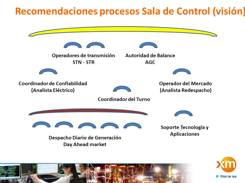 Recomendaciones procesos Sala de Control (visión)