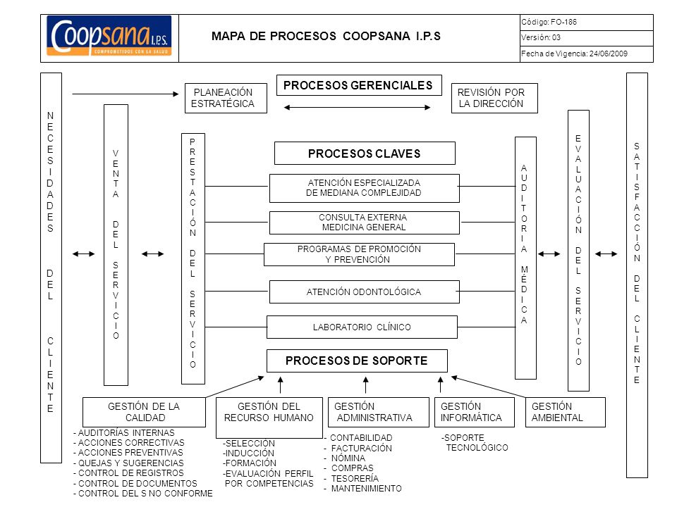 MAPA DE PROCESOS COOPSANA I.P.S