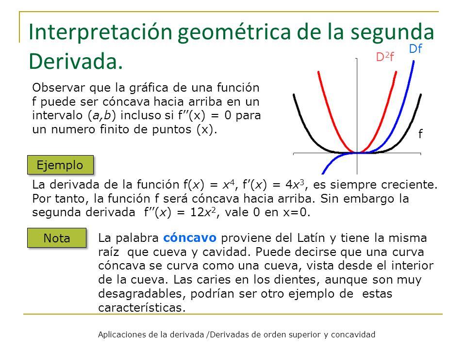 Interpretación geométrica de la segunda Derivada.