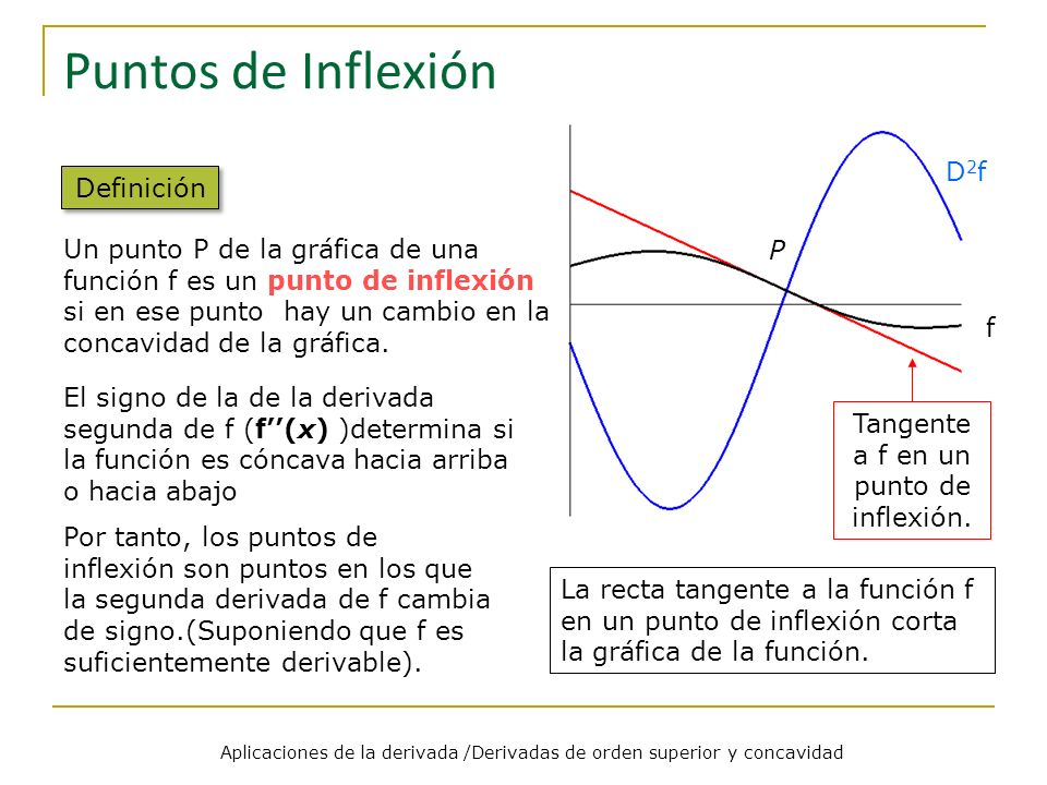 Puntos de Inflexión D2f Definición