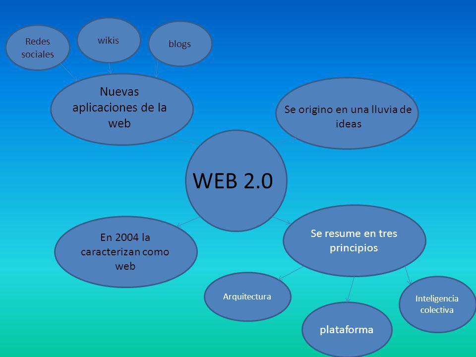 WEB 2.0 Nuevas aplicaciones de la web