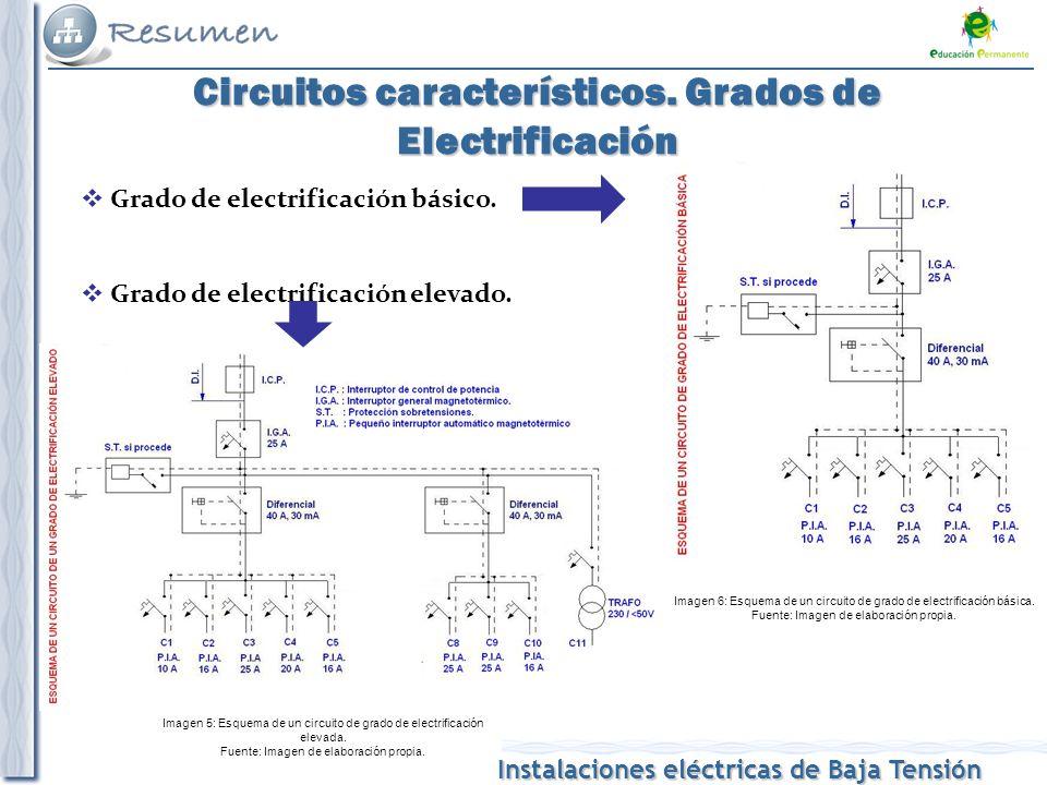 Circuitos característicos. Grados de Electrificación