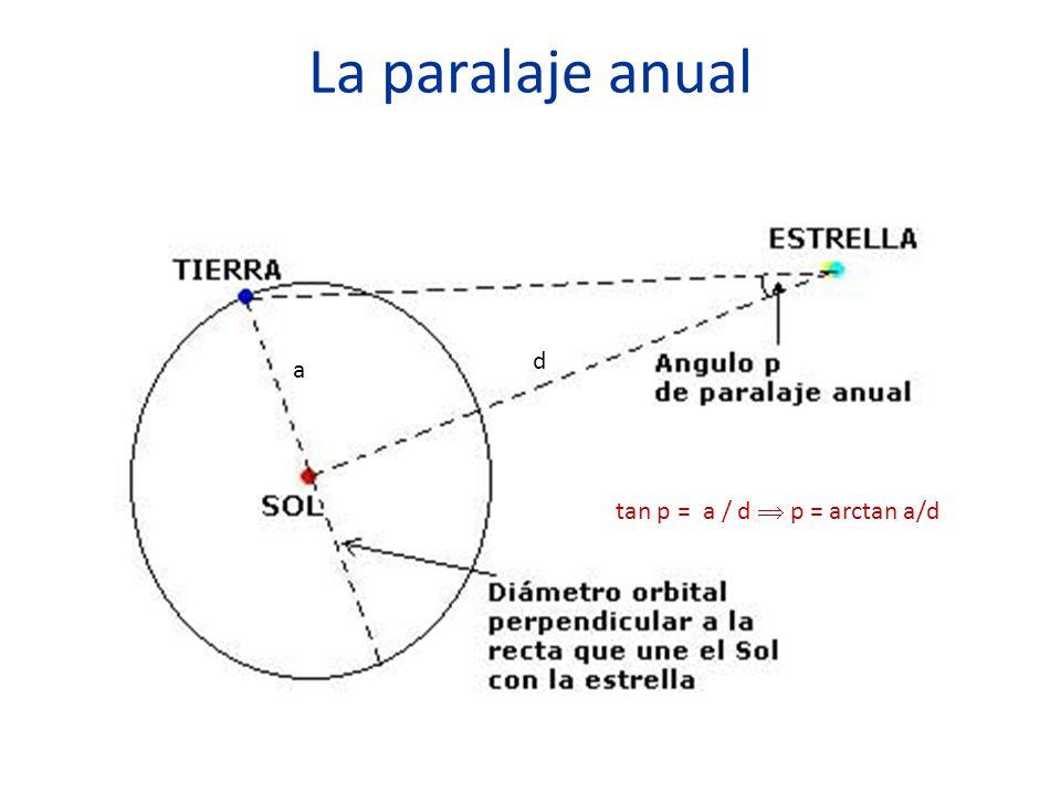 La paralaje anual tan p = a / d  p = arctan a/d a d