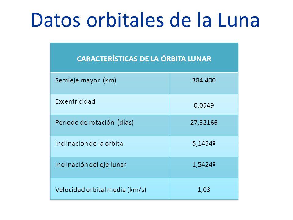 Datos orbitales de la Luna