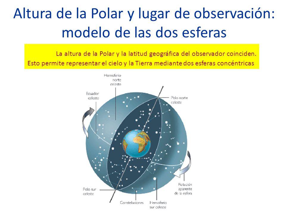 Altura de la Polar y lugar de observación: modelo de las dos esferas