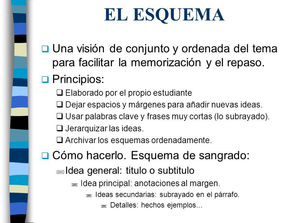 EL ESQUEMA Una visión de conjunto y ordenada del tema para facilitar la memorización y el repaso. Principios: