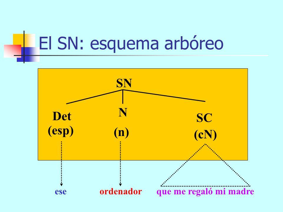El SN: esquema arbóreo SN N Det SC (esp) (n) (cN) ese ordenador