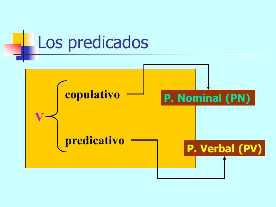 Los predicados copulativo P. Nominal (PN) V predicativo P. Verbal (PV)