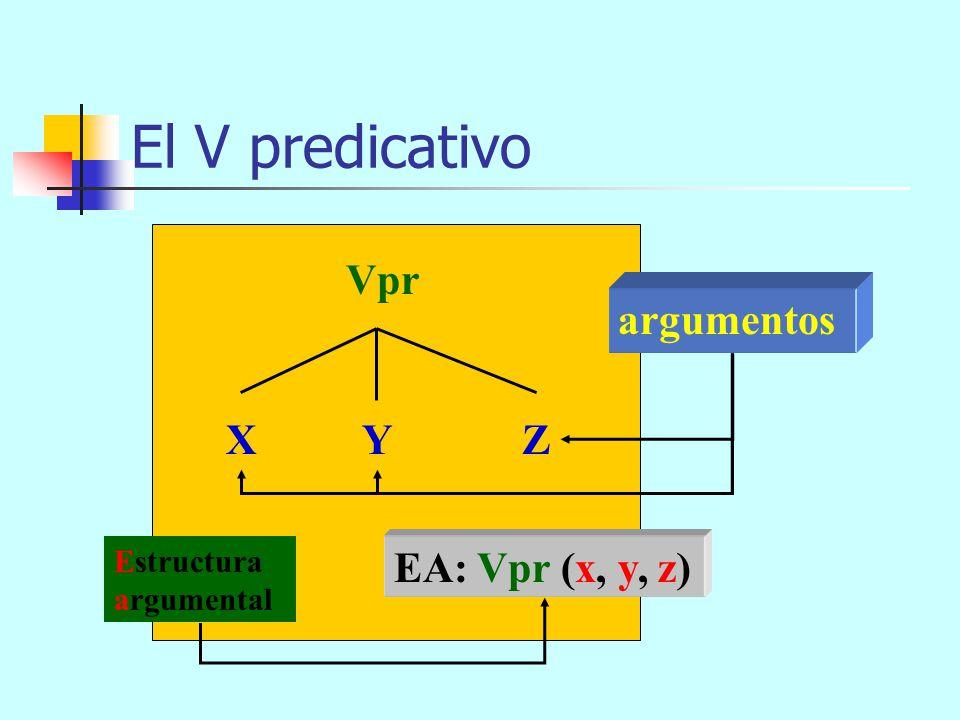 El V predicativo Vpr argumentos X Y Z EA: Vpr (x, y, z) Estructura