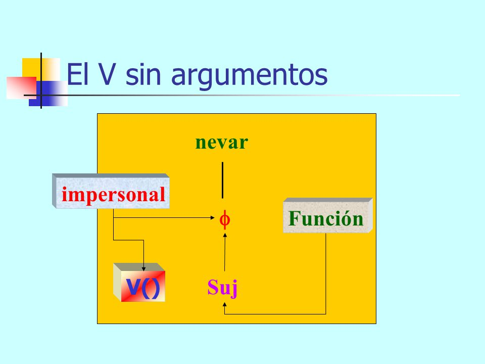 El V sin argumentos nevar impersonal  Función V() Suj
