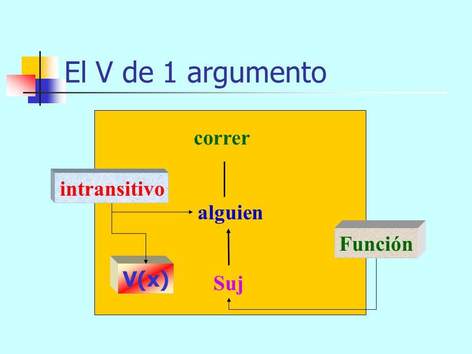 El V de 1 argumento correr intransitivo alguien Función V(x) Suj