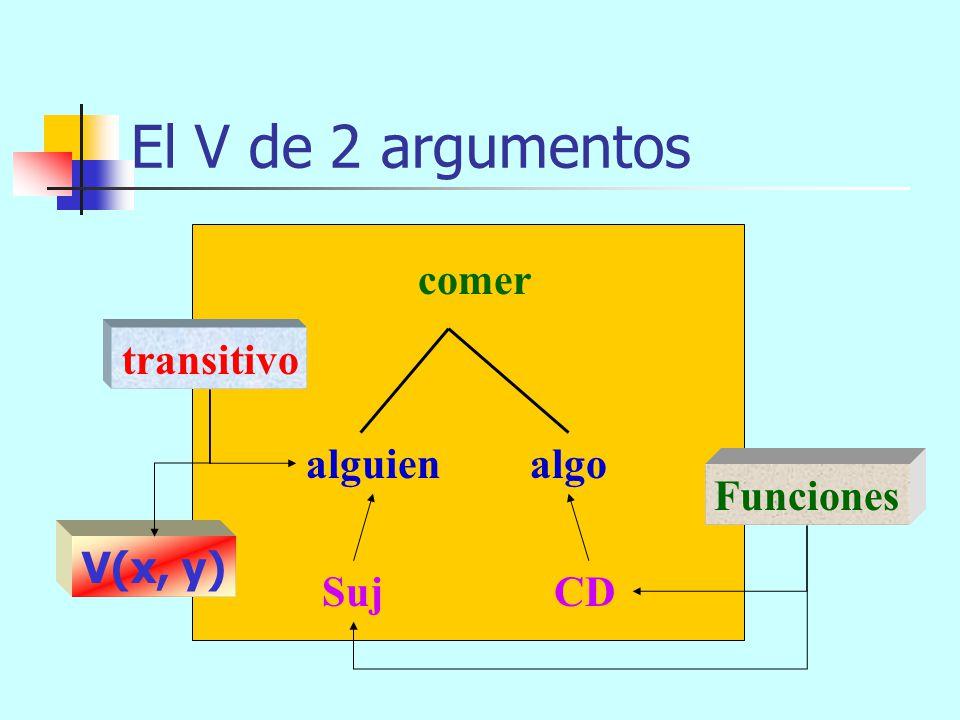 El V de 2 argumentos comer transitivo alguien algo Funciones V(x, y)