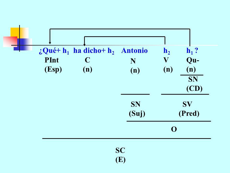 ¿Qué+ h1 ha dicho+ h2 Antonio h2 h1 N (n) V SN (CD) SV (Pred) (Suj) O C PInt (Esp) SC (E) Qu-