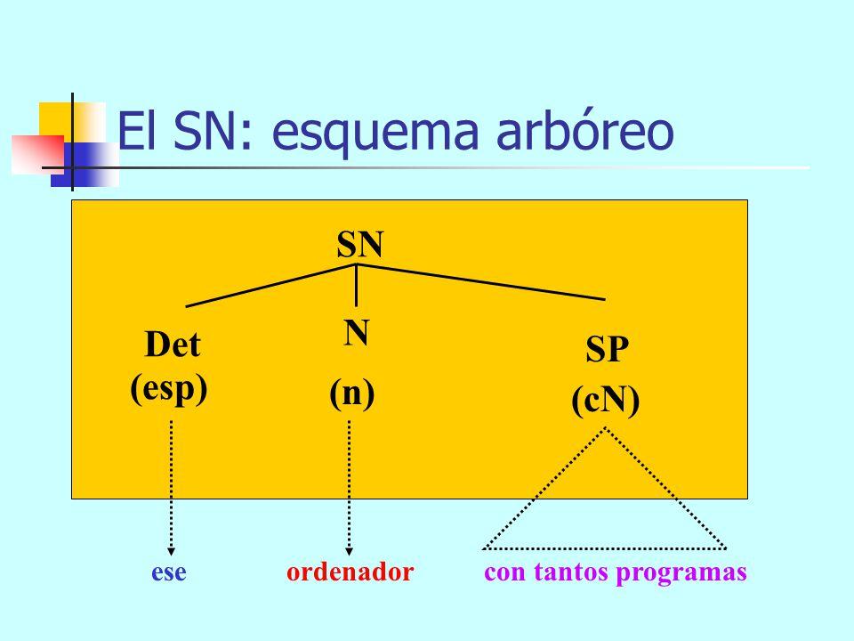 El SN: esquema arbóreo SN N Det SP (esp) (n) (cN) ese ordenador
