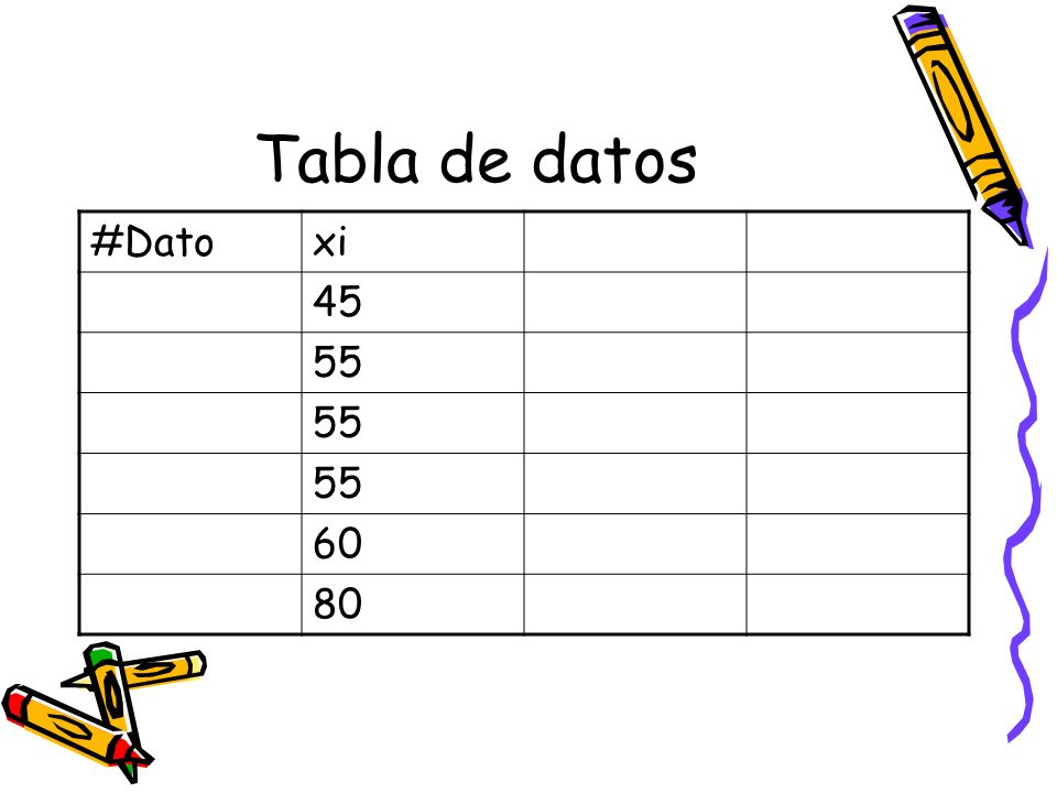 Tabla de datos #Dato xi 45 55 60 80