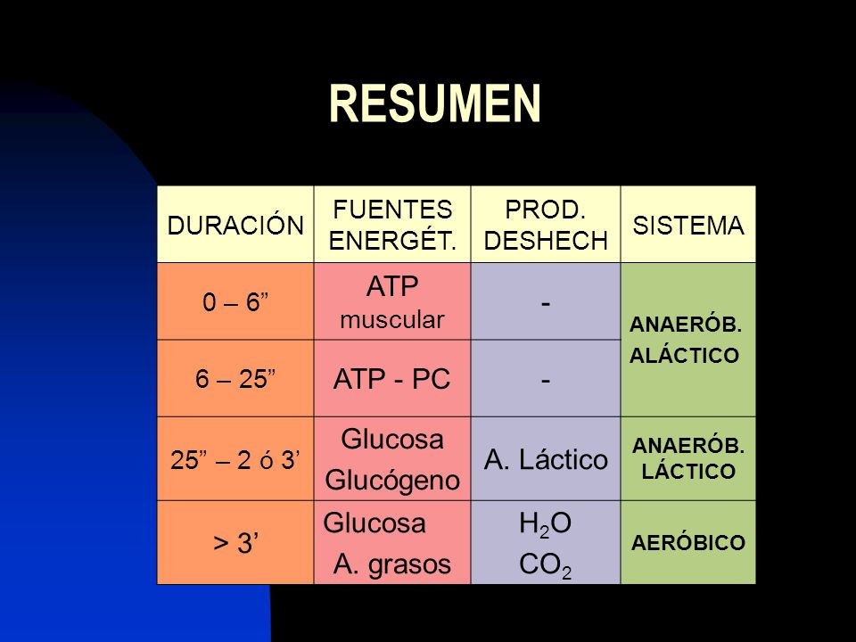 RESUMEN ATP muscular - ATP - PC Glucosa Glucógeno A. Láctico > 3'