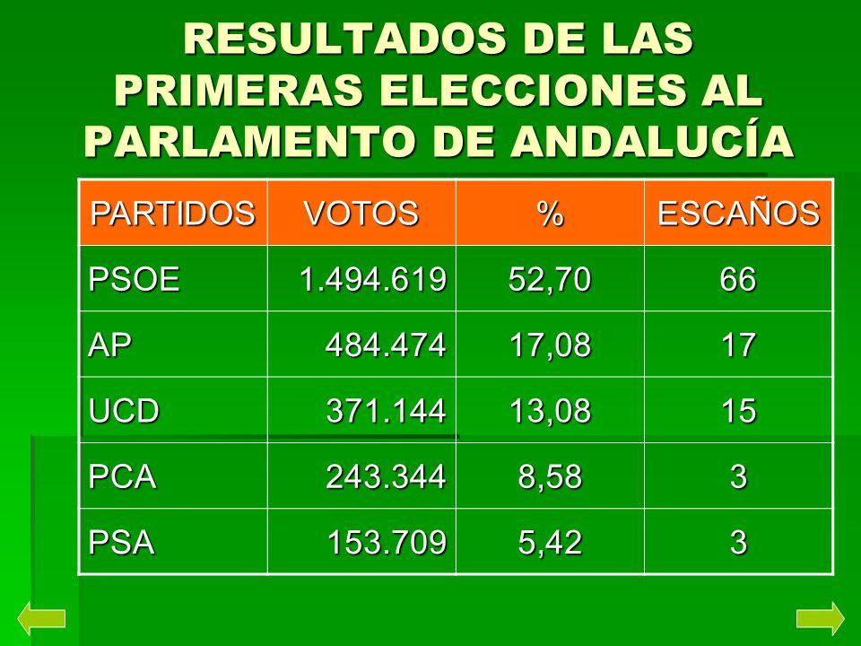 RESULTADOS DE LAS PRIMERAS ELECCIONES AL PARLAMENTO DE ANDALUCÍA