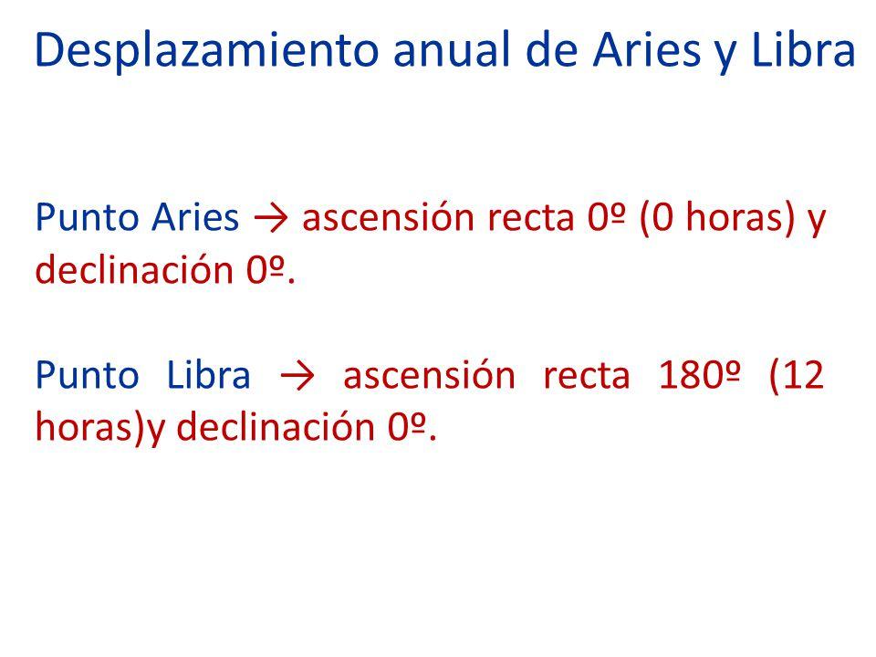 Desplazamiento anual de Aries y Libra