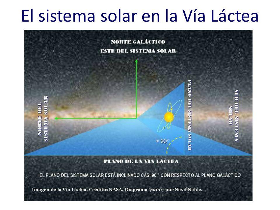 El sistema solar en la Vía Láctea