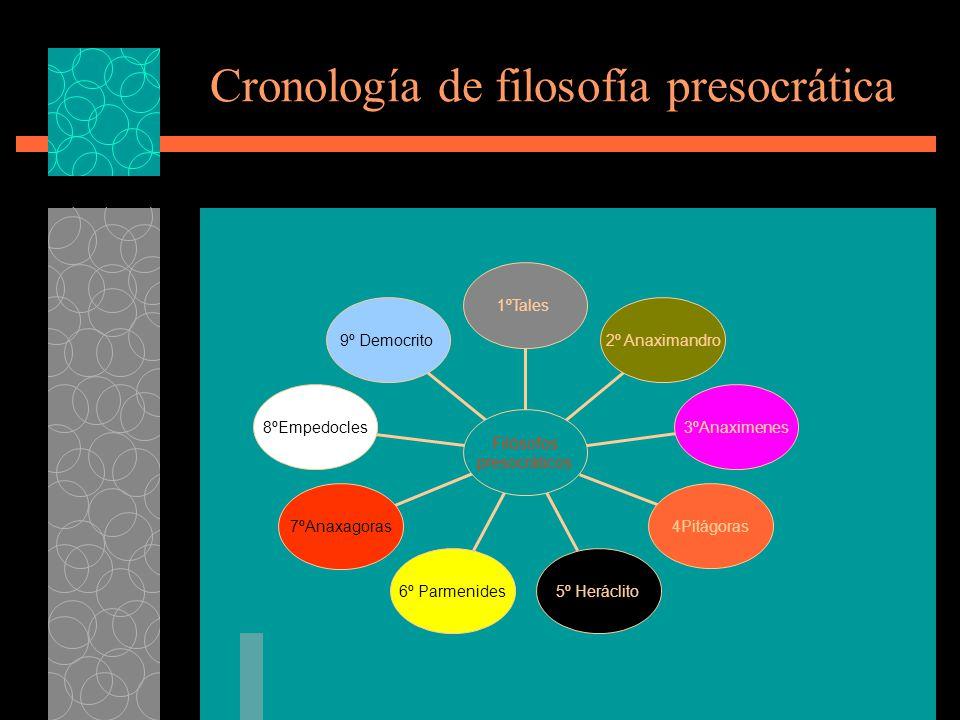 Cronología de filosofía presocrática