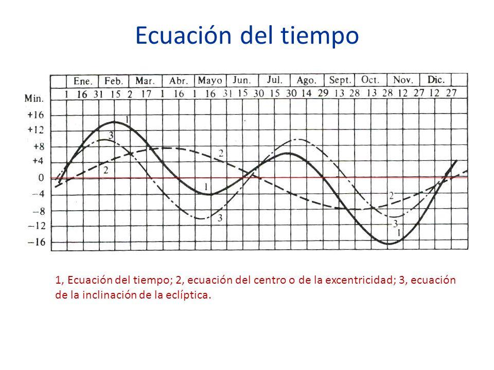 Ecuación del tiempo 1, Ecuación del tiempo; 2, ecuación del centro o de la excentricidad; 3, ecuación de la inclinación de la eclíptica.