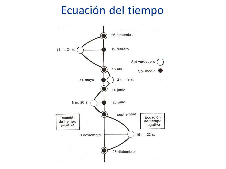 Ecuación del tiempo