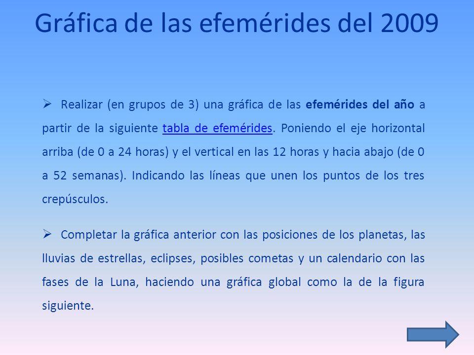 Gráfica de las efemérides del 2009