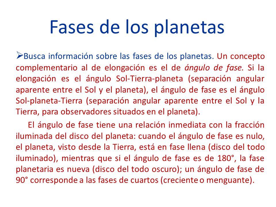 Fases de los planetas