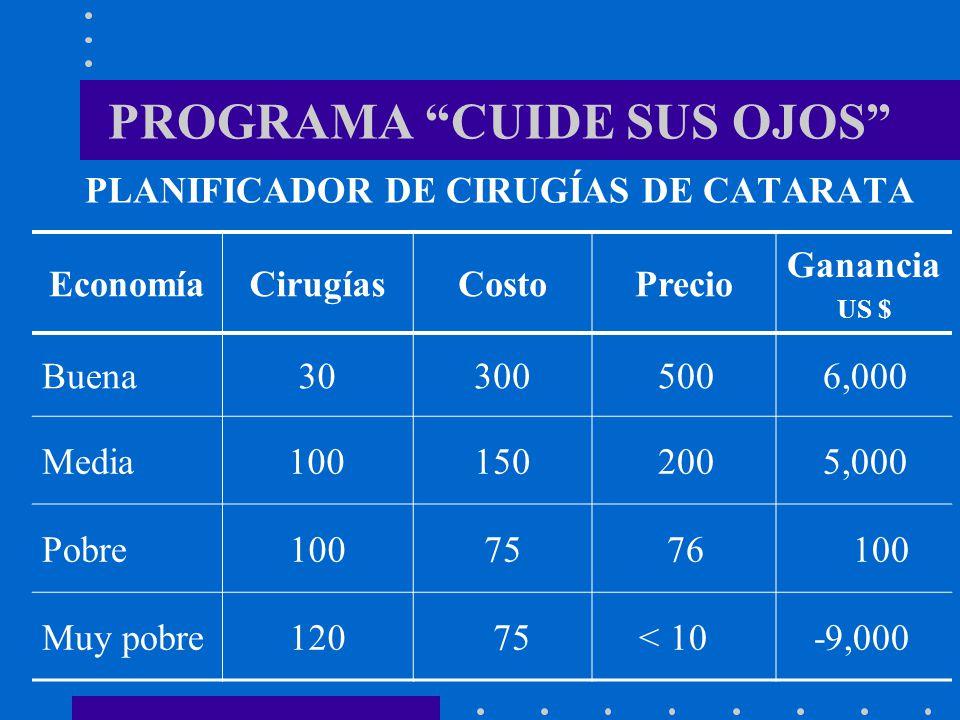 PROGRAMA CUIDE SUS OJOS PLANIFICADOR DE CIRUGÍAS DE CATARATA