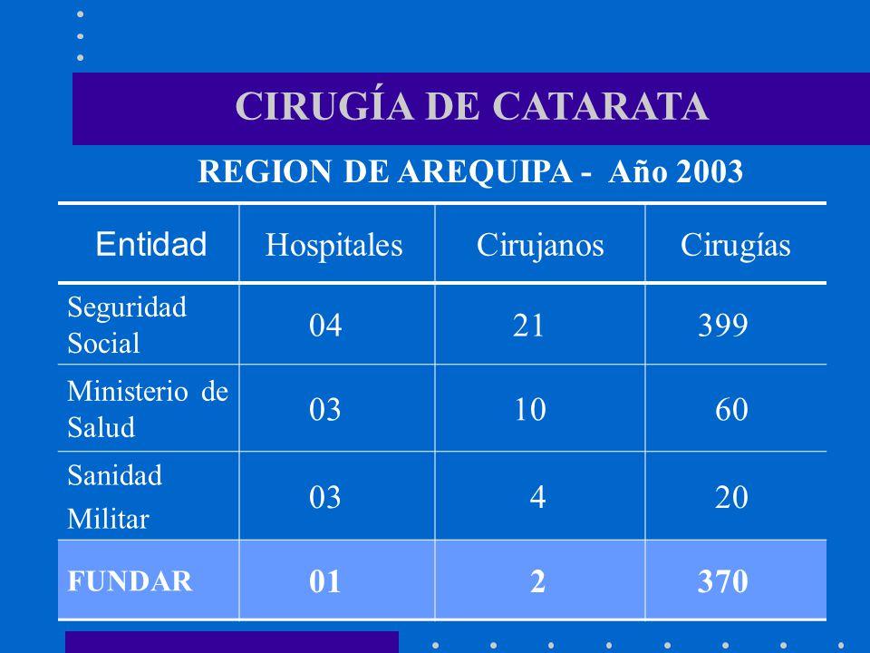 REGION DE AREQUIPA - Año 2003
