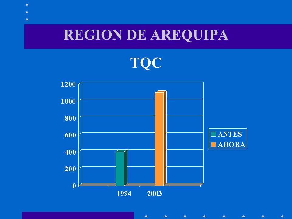 REGION DE AREQUIPA TQC