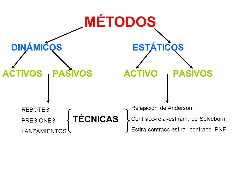MÉTODOS DINÁMICOS ACTIVOS PASIVOS ESTÁTICOS ACTIVO PASIVOS TÉCNICAS